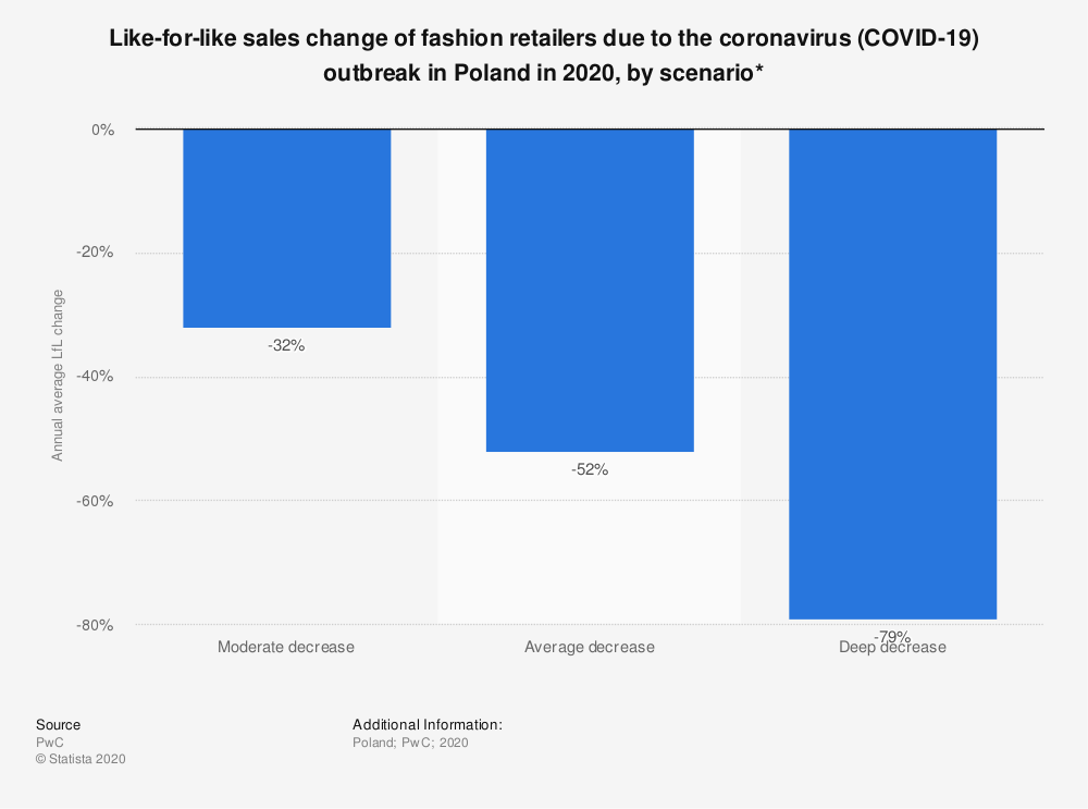 Statistic: Like-for-like sales change of fashion retailers due to the coronavirus (COVID-19) outbreak in Poland in 2020, by scenario* | Statista