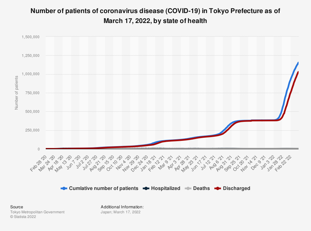 Statistic: Total number of patients of coronavirus disease (COVID-19) in Tokyo Prefecture as of July 10, 2020, by state of health | Statista