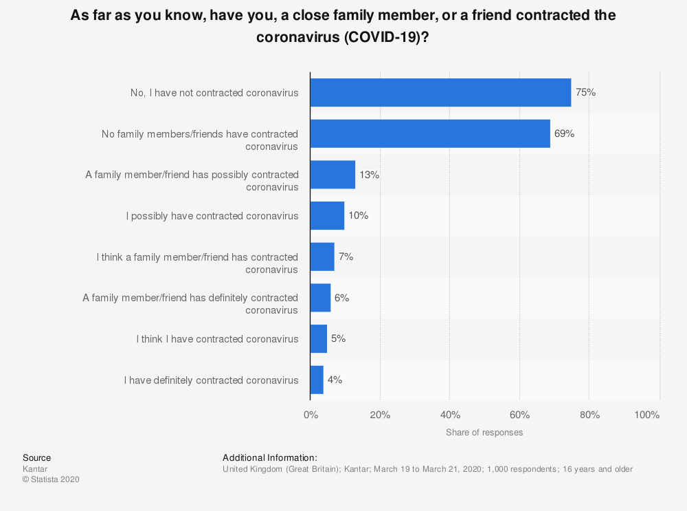 Statistic: As far as you know, have you, a close family member, or a friend contracted the coronavirus (COVID-19)? | Statista
