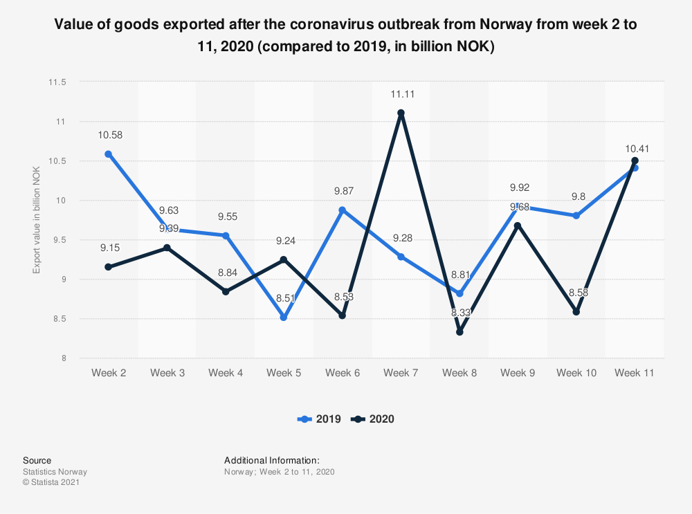 Statistic: Value of goods exported after the coronavirus outbreak from Norway from week 2 to 11, 2020 (compared to 2019, in billion NOK) | Statista
