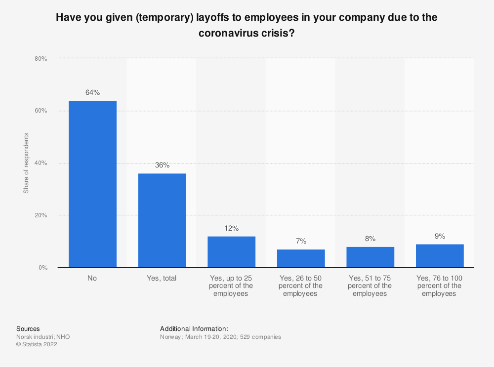 Statistic: Have you given (temporary) layoffs to employees in your company due to the coronavirus crisis? | Statista
