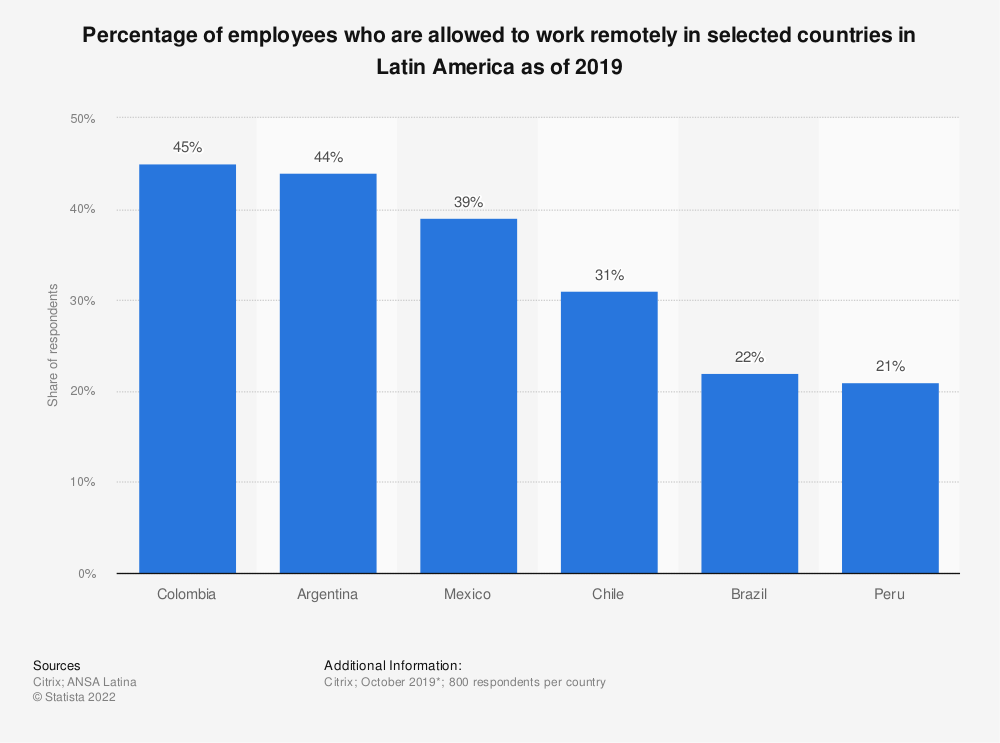 Statistic: Percentage of employees who are allowed to work remotely in selected countries in Latin America as of 2019 | Statista