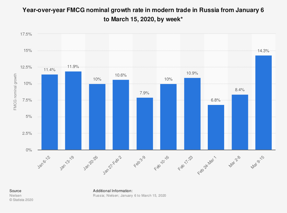 Statistic: Year-over-year FMCG nominal growth rate in modern trade in Russia from January 6 to March 15, 2020, by week* | Statista