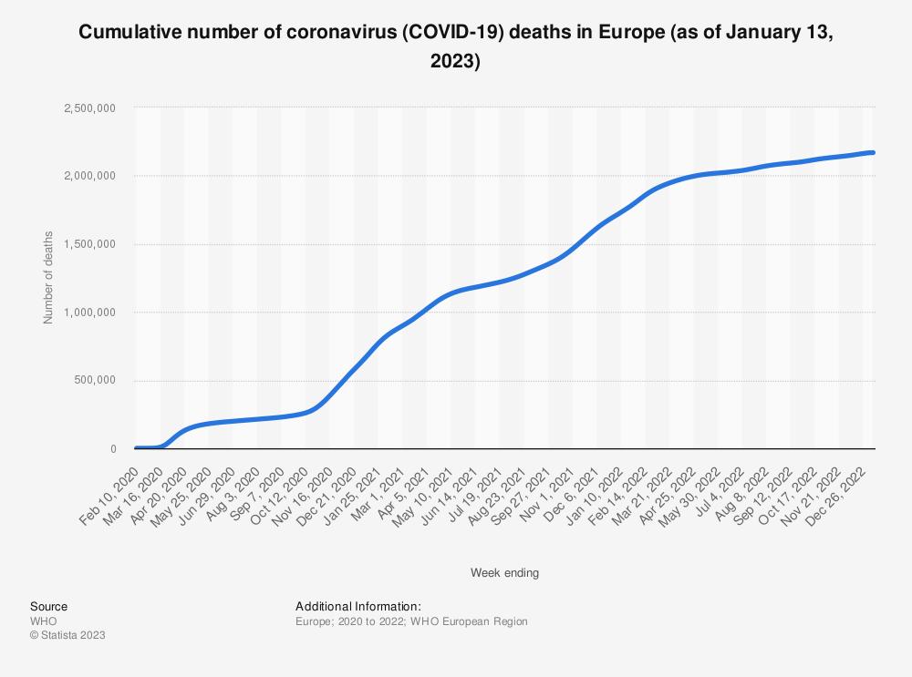 Statistic: Cumulative number of coronavirus (COVID-19) deaths in Europe (as of June 6, 2021)   Statista