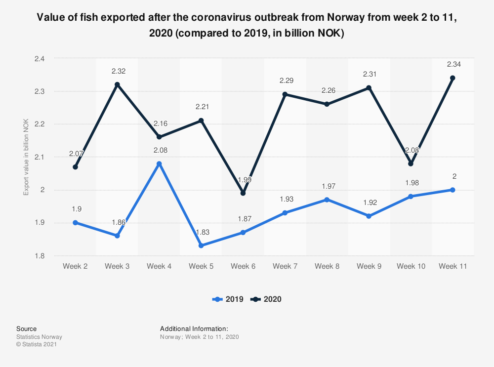 Statistic: Value of fish exported after the coronavirus outbreak from Norway from week 2 to 11, 2020 (compared to 2019, in billion NOK) | Statista