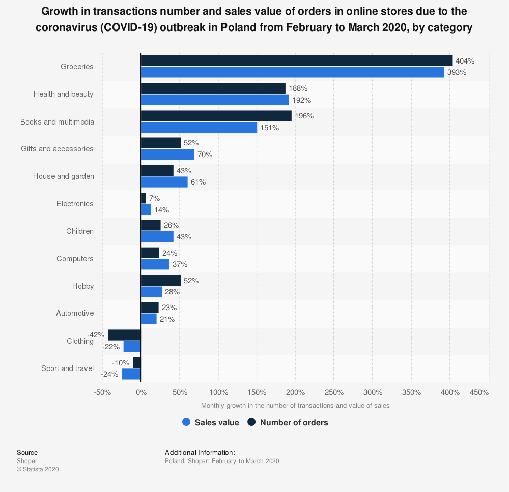 Statistic: Growth in transactions number and sales value of orders in online stores due to the coronavirus (COVID-19) outbreak in Poland from February to March 2020, by category | Statista