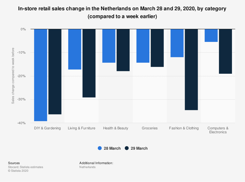 Statistic: In-store retail sales change in the Netherlands on March 28 and 29, 2020, by category (compared to a week earlier)   Statista