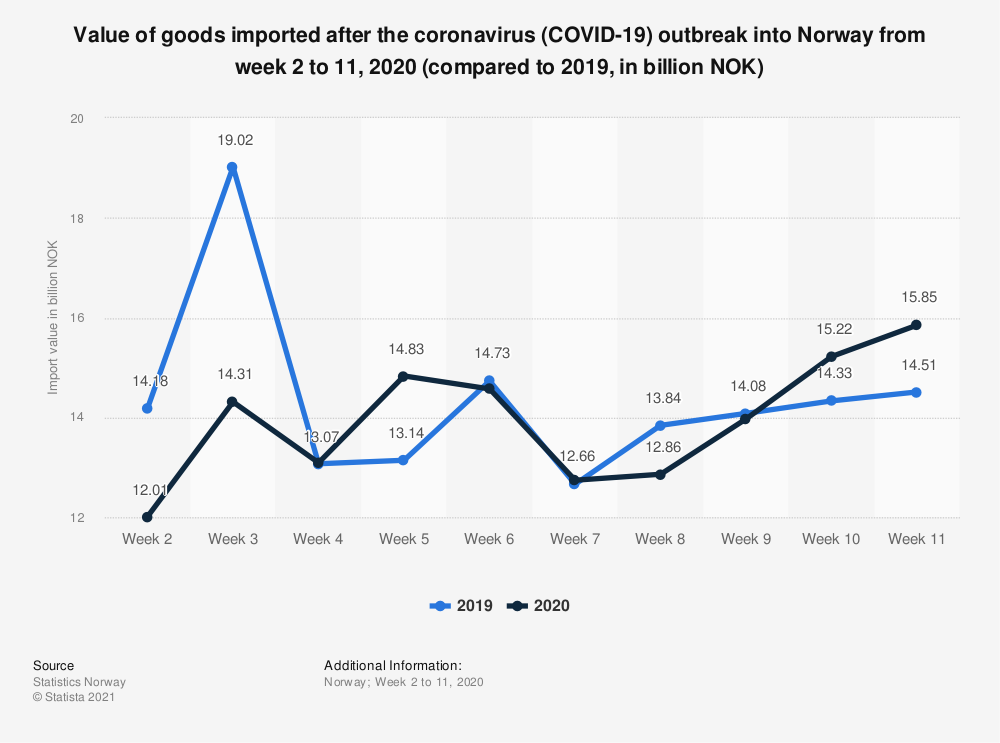 Statistic: Value of goods imported after the coronavirus (COVID-19) outbreak into Norway from week 2 to 11, 2020 (compared to 2019, in billion NOK)   Statista
