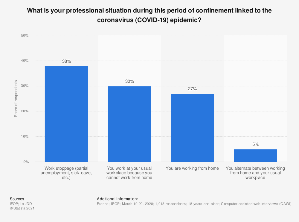 Statistic: What is your professional situation during this period of confinement linked to the coronavirus (COVID-19) epidemic?   Statista