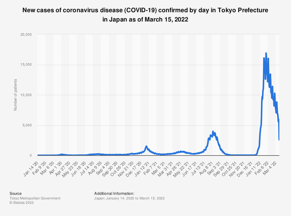 Statistic: New cases of coronavirus disease (COVID-19) confirmed by day in Tokyo Prefecture from January 24 to July 10, 2020 | Statista