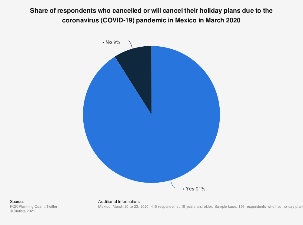 Statistic: Share of respondents who cancelled or will cancel their holiday plans due to the coronavirus (COVID-19) pandemic in Mexico in March 2020 | Statista