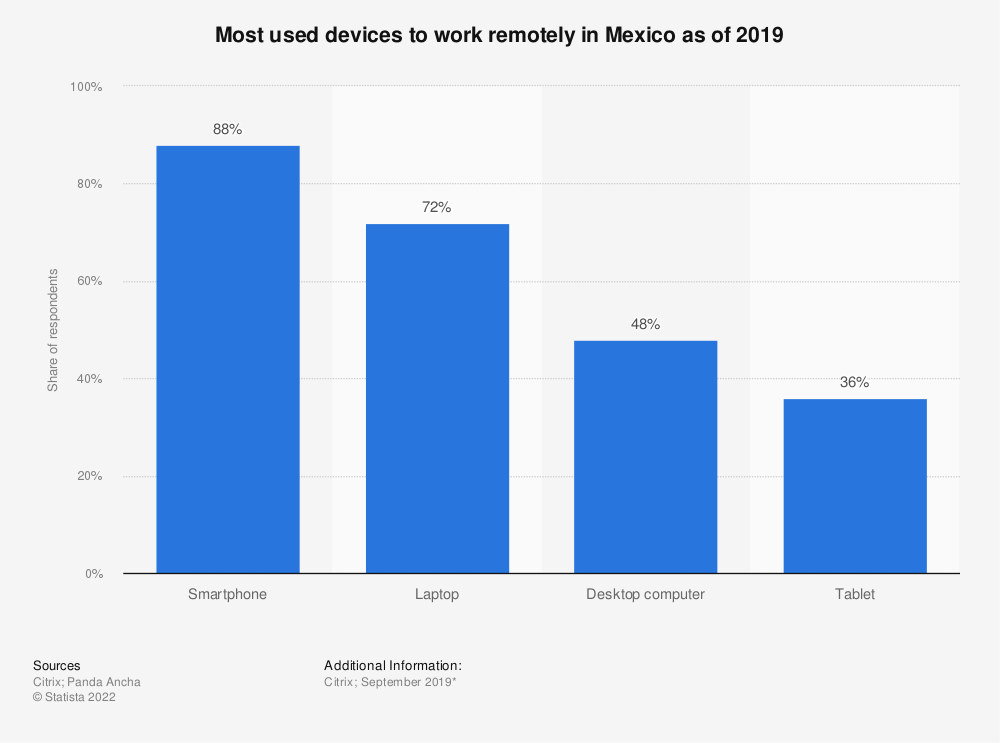 Statistic: Most used devices to work remotely in Mexico as of 2019 | Statista