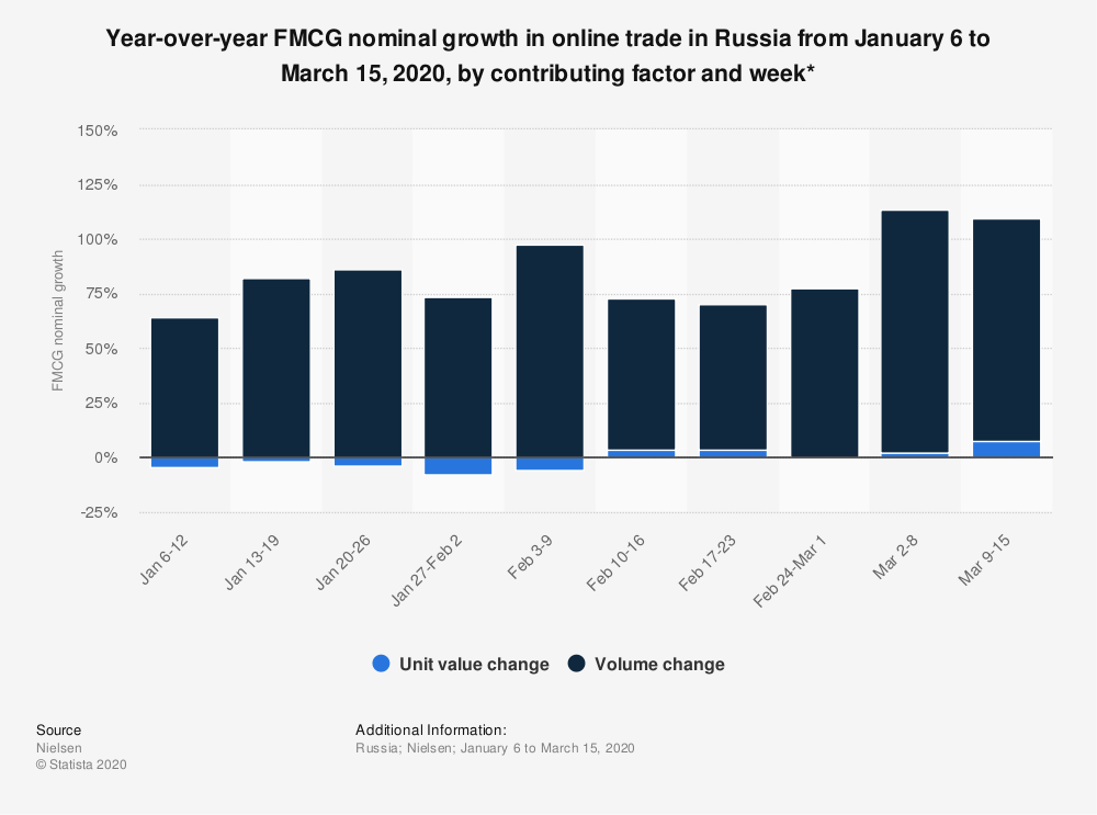 Statistic: Year-over-year FMCG nominal growth in online trade in Russia from January 6 to March 15, 2020, by contributing factor and week* | Statista