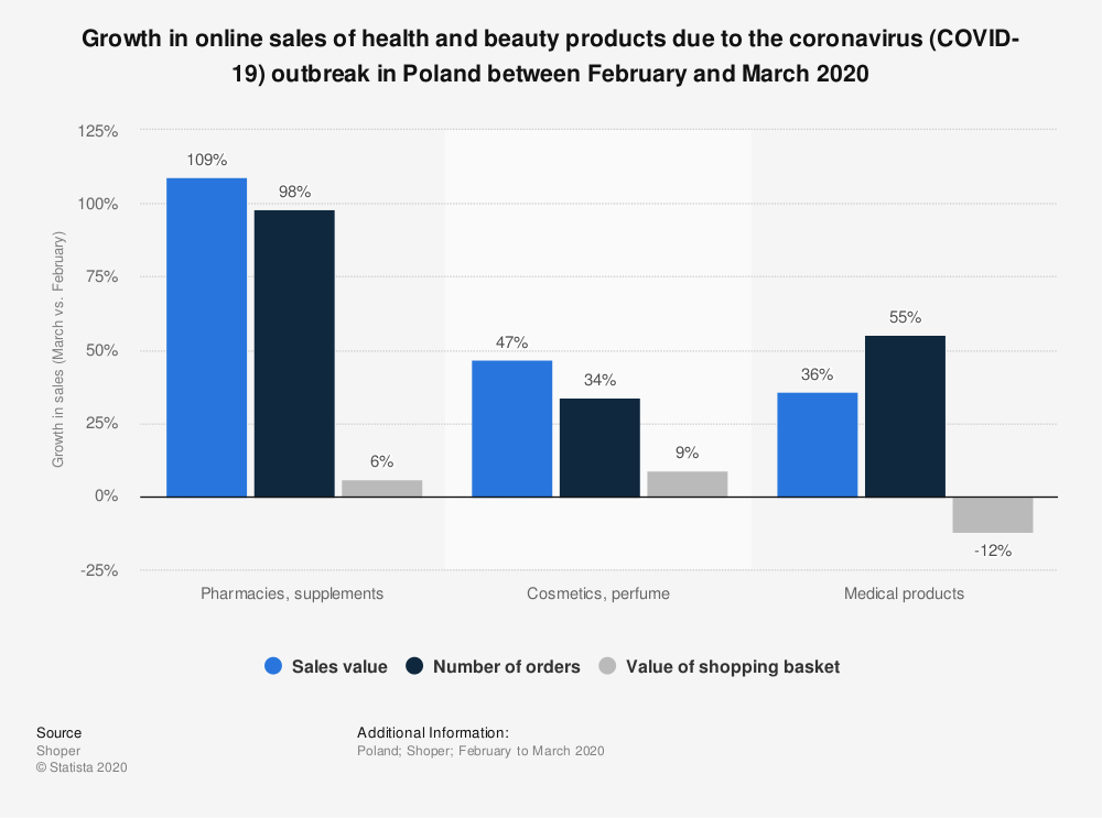 Statistic: Growth in online sales of health and beauty products due to the coronavirus (COVID-19) outbreak in Poland between February and March 2020 | Statista