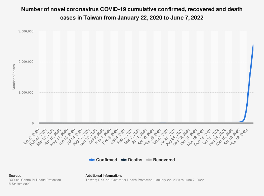 Statistic: Number of novel coronavirus COVID-19 cumulative confirmed, recovered and death cases in Taiwan from January 22 to October 25, 2020 | Statista