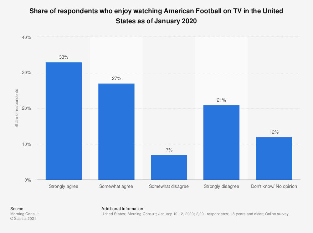 Statistic: Share of respondents who enjoy watching American Football on TV in the United States as of January 2020 | Statista