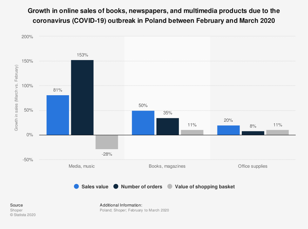 Statistic: Growth in online sales of books, newspapers, and multimedia products due to the coronavirus (COVID-19) outbreak in Poland between February and March 2020   Statista
