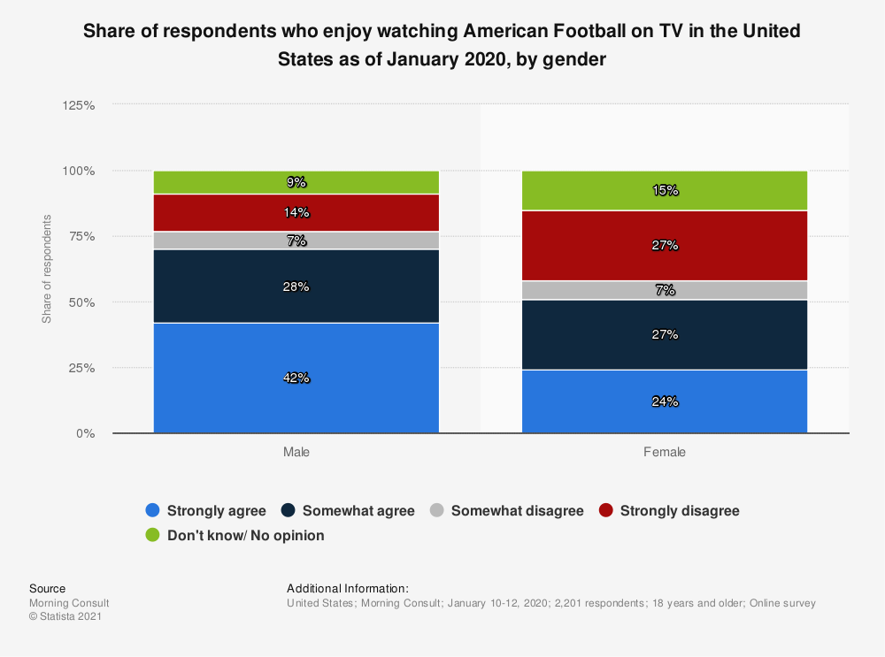 Statistic: Share of respondents who enjoy watching American Football on TV in the United States as of January 2020, by gender | Statista