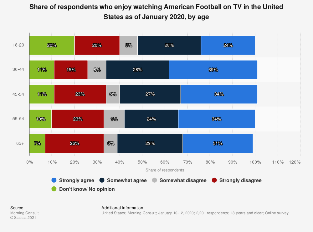 Statistic: Share of respondents who enjoy watching American Football on TV in the United States as of January 2020, by age | Statista