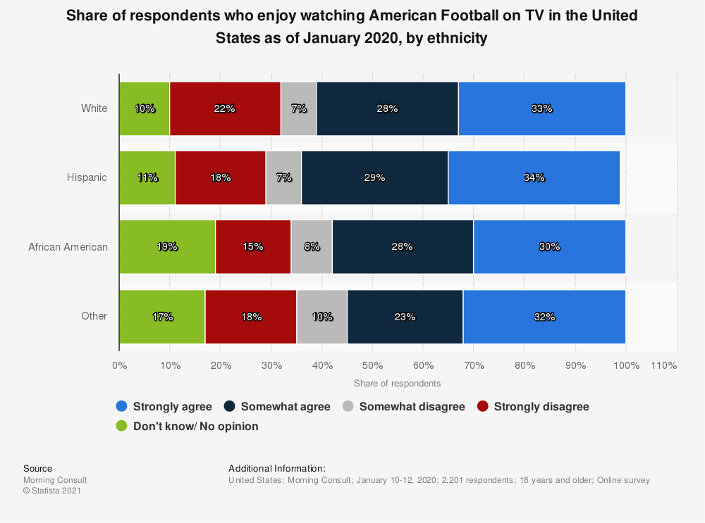 Statistic: Share of respondents who enjoy watching American Football on TV in the United States as of January 2020, by ethnicity | Statista