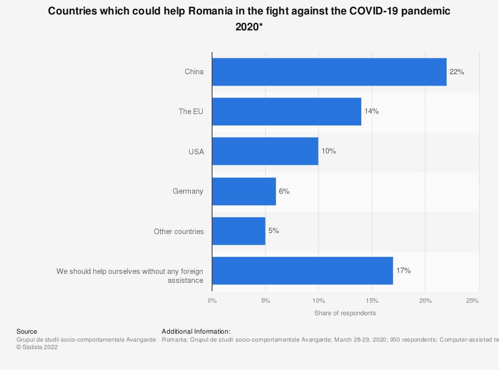 Statistic: Countries which could help Romania in the fight against the COVID-19 pandemic 2020*   Statista
