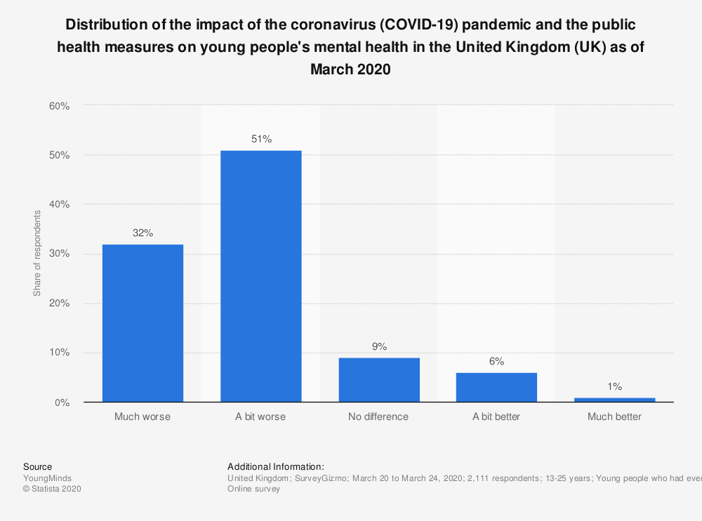Statistic: Distribution of the impact of the coronavirus (COVID-19) pandemic and the public health measures on young people's mental health in the United Kingdom (UK) as of March 2020 | Statista