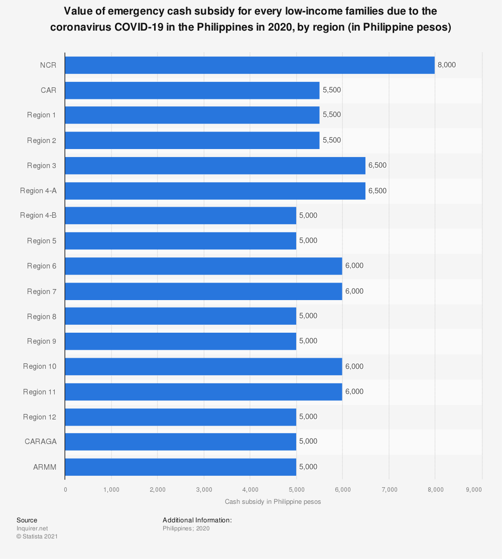 Statistic: Value of emergency cash subsidy for every low-income families due to the coronavirus COVID-19 in the Philippines in 2020, by region (in Philippine pesos) | Statista