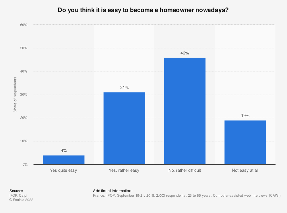 Statistic: Do you think it is easy to become a homeowner nowadays? | Statista