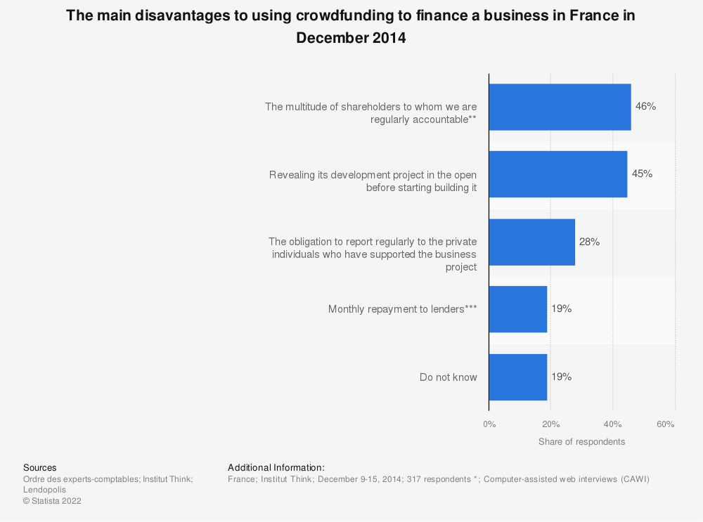 Statistic: The main disavantages to using crowdfunding to finance a business in France in December 2014 | Statista