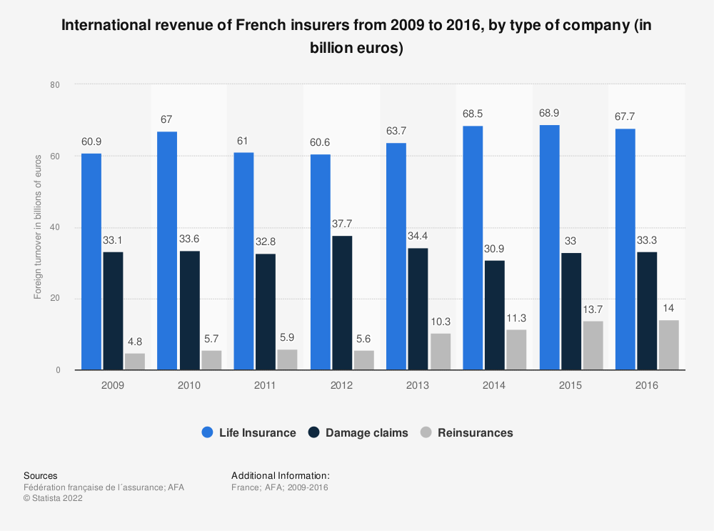 Statistic: International revenue of French insurers from 2009 to 2016, by type of company (in billion euros) | Statista