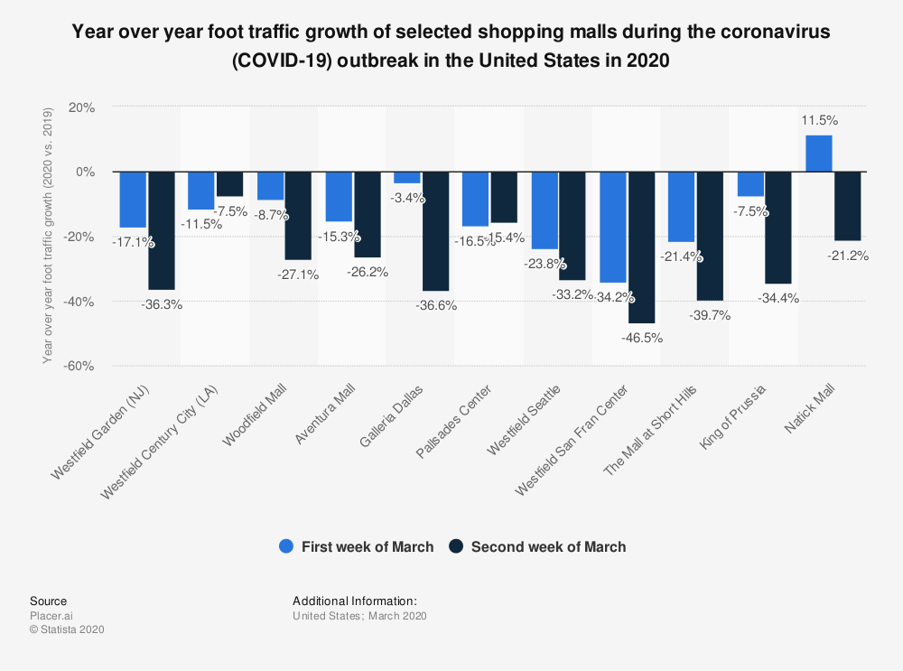 Statistic: Year over year foot traffic growth of selected shopping malls during the coronavirus (COVID-19) outbreak in the United States in 2020 | Statista