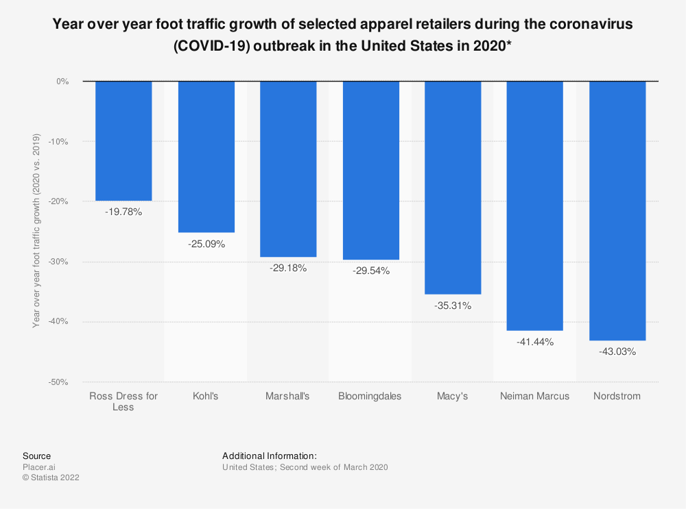 Statistic: Year over year foot traffic growth of selected apparel retailers during the coronavirus (COVID-19) outbreak in the United States in 2020* | Statista