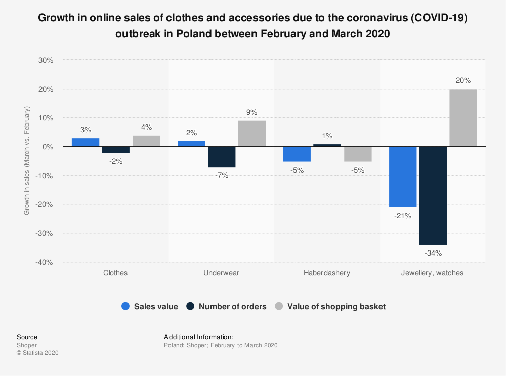 Statistic: Growth in online sales of clothes and accessories due to the coronavirus (COVID-19) outbreak in Poland between February and March 2020 | Statista