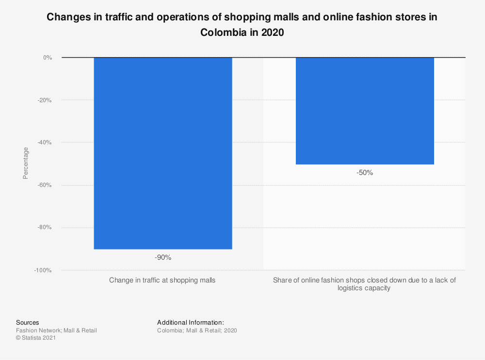 Statistic: Changes in traffic and operations of shopping malls and online fashion stores in Colombia in 2020 | Statista
