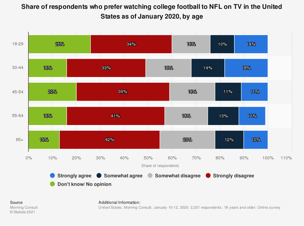Statistic: Share of respondents who prefer watching college football to NFL on TV in the United States as of January 2020, by age | Statista