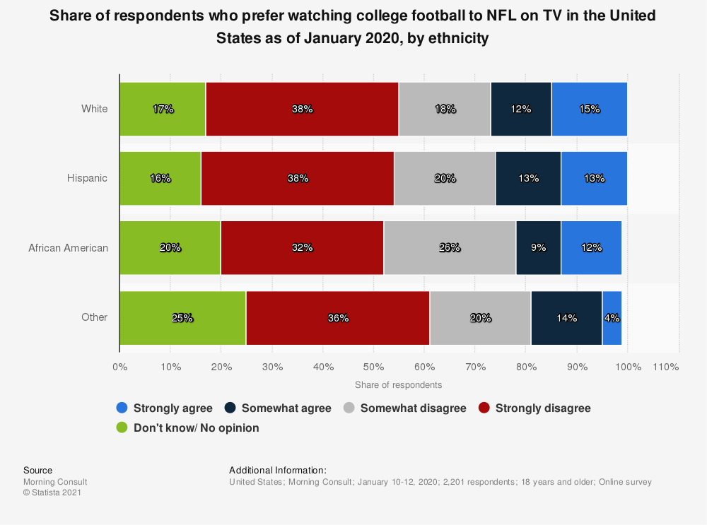 Statistic: Share of respondents who prefer watching college football to NFL on TV in the United States as of January 2020, by ethnicity | Statista