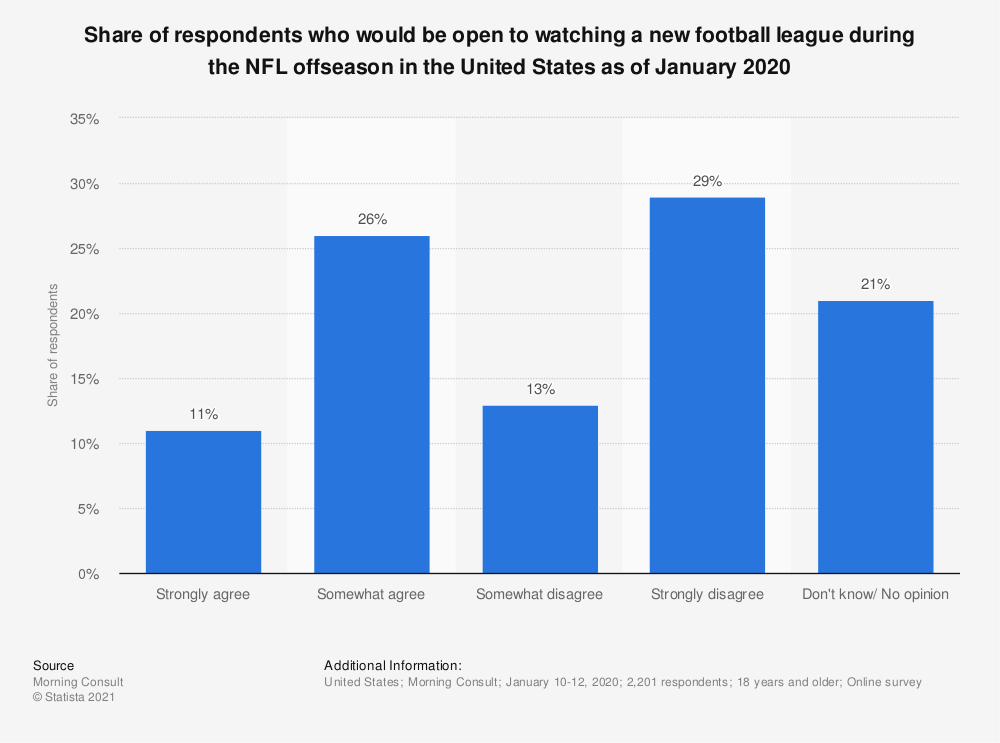 Statistic: Share of respondents who would be open to watching a new football league during the NFL offseason in the United States as of January 2020  | Statista