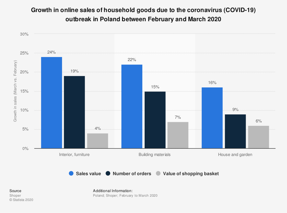 Statistic: Growth in online sales of household goods due to the coronavirus (COVID-19) outbreak in Poland between February and March 2020 | Statista