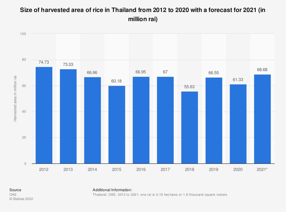 Statistic: Size of harvested area of rice in Thailand from 2011 to 2019 with a forecast for 2019 (in million rai)  | Statista