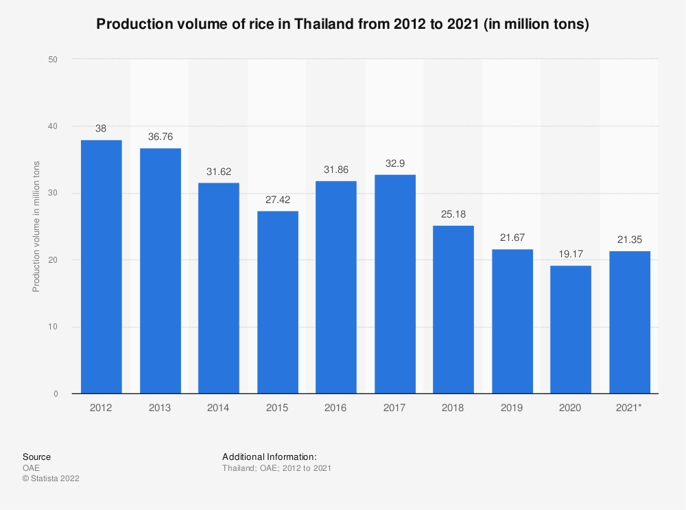 Statistic: Production volume of rice in Thailand from 2011 to 2019 with a forecast for 2020 (in million tons)  | Statista