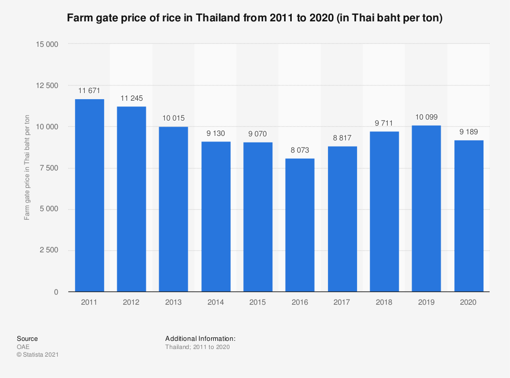 Statistic: Farm gate price of rice in Thailand from 2010 to 2019 (in Thai baht per ton)  | Statista