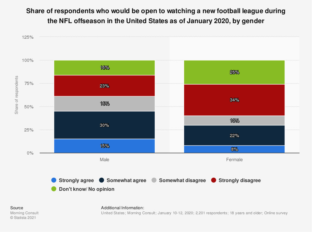 Statistic: Share of respondents who would be open to watching a new football league during the NFL offseason in the United States as of January 2020, by gender | Statista