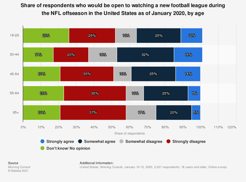 Statistic: Share of respondents who would be open to watching a new football league during the NFL offseason in the United States as of January 2020, by age | Statista