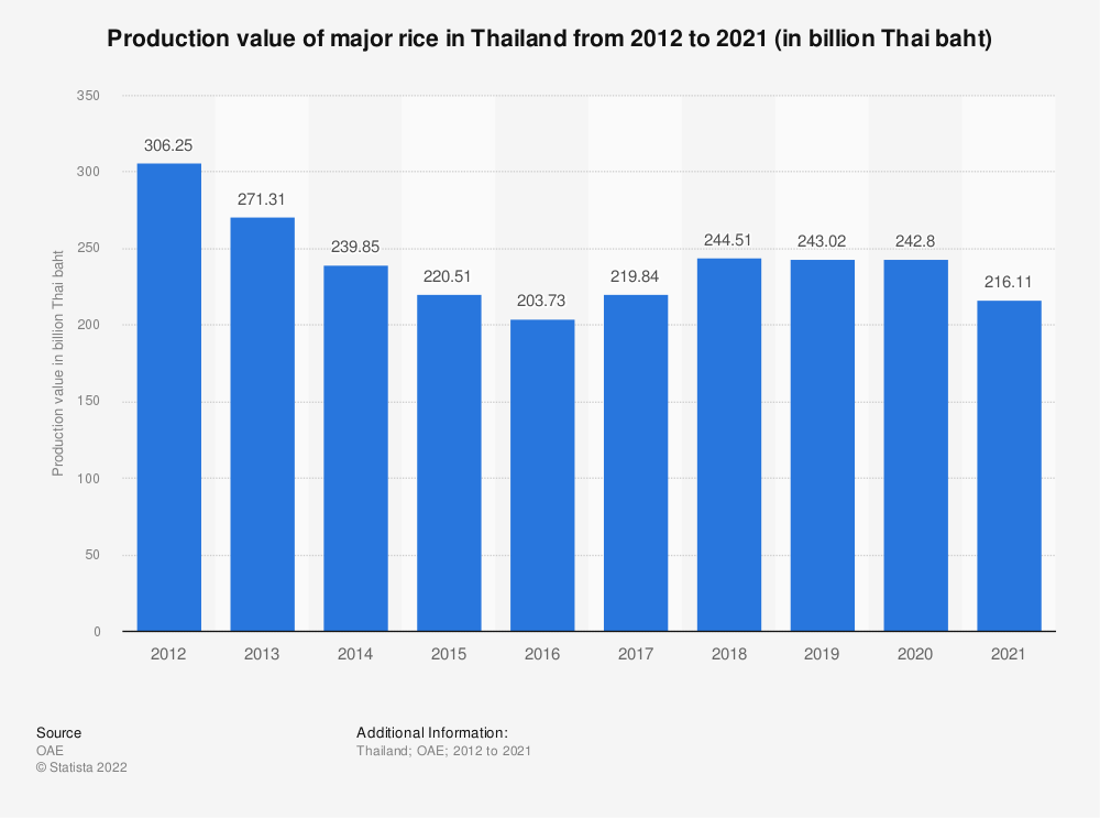 Statistic: Production value of rice in Thailand from 2010 to 2019 (in billion Thai baht)  | Statista