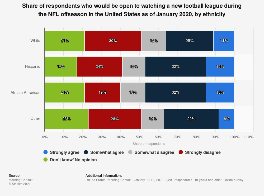Statistic: Share of respondents who would be open to watching a new football league during the NFL offseason in the United States as of January 2020, by ethnicity   Statista