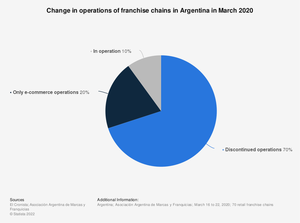 Statistic: Change in operations of franchise chains in Argentina in March 2020 | Statista