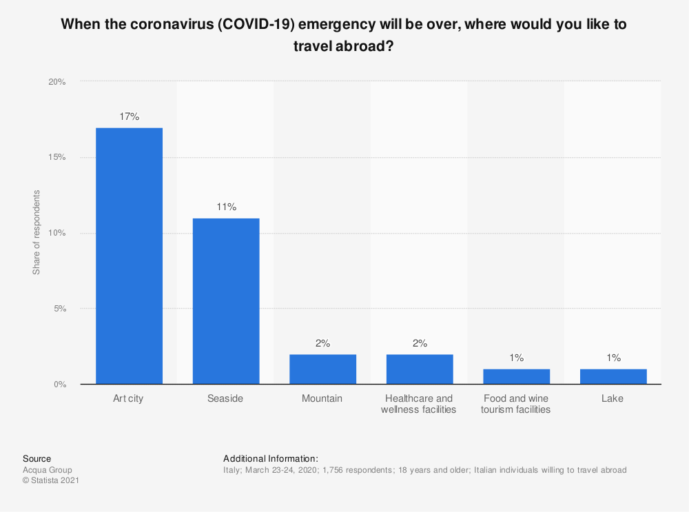 Statistic: When the coronavirus (COVID-19) emergency will be over, where would you like to travel abroad? | Statista