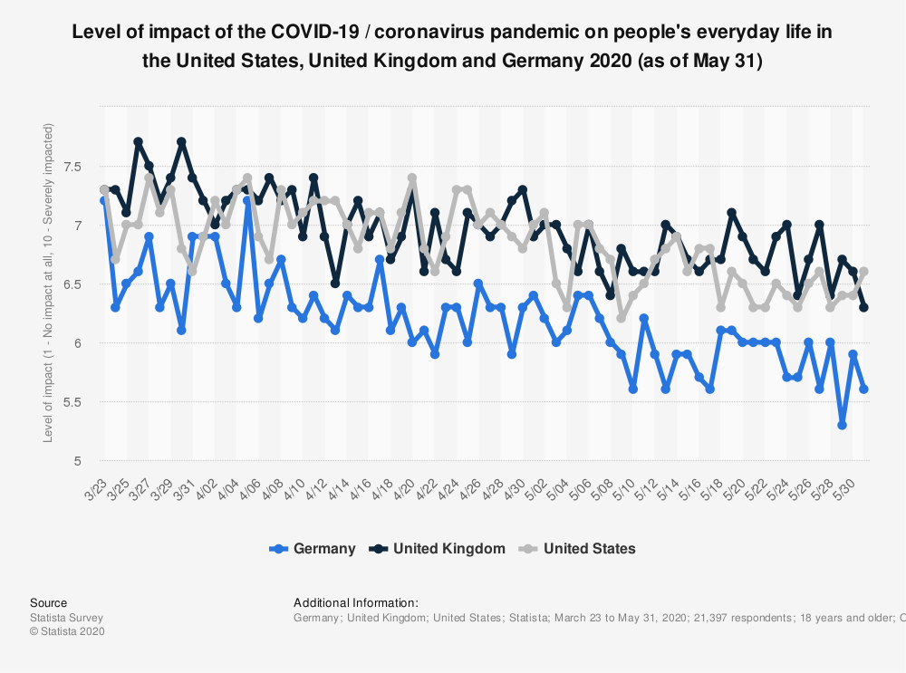 Statistic: Level of impact of the COVID-19 / coronavirus pandemic on people's everyday life in the United States, United Kingdom and Germany 2020 (as of May 31) | Statista