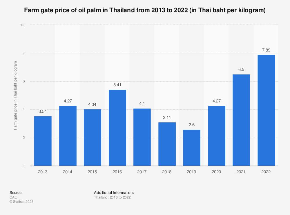 Statistic: Farm gate price of oil palm in Thailand from 2010 to 2019 (in Thai baht per kilogram)  | Statista