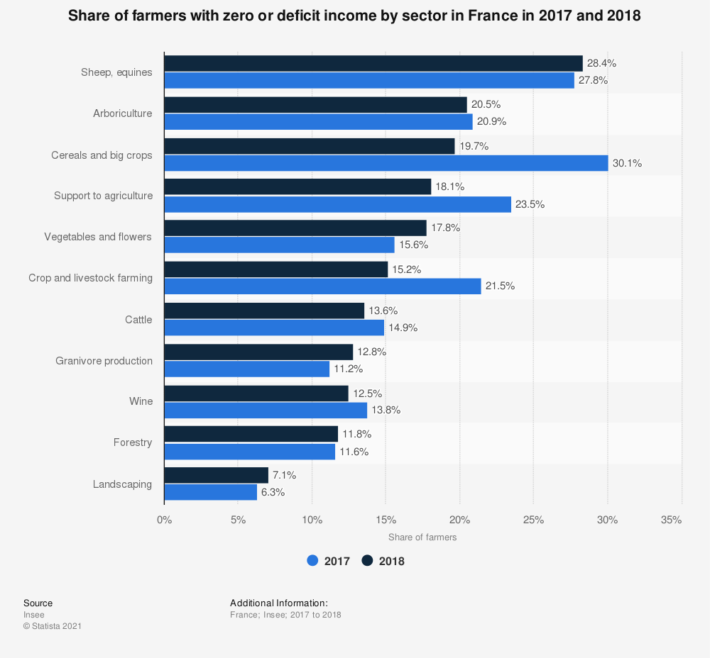 Statistic: Share of farmers with zero or deficit income by sector in France in 2017 and 2018 | Statista